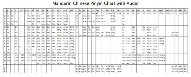 This is an image of Pinyin Chart Printable with regard to character